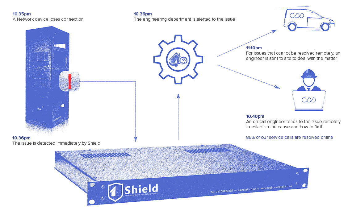 Shield Remote Monitoring